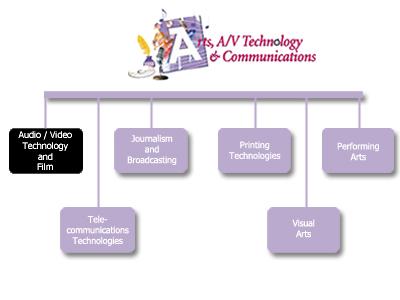 career and technical education partnership ctep at raritan valley